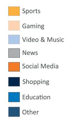 category_usage_legend